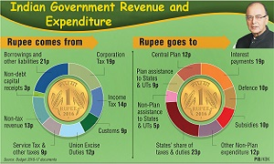 Indian Government Revenue and Expenditure